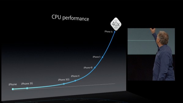 iphone_5s_a7_cpu_40x_slide